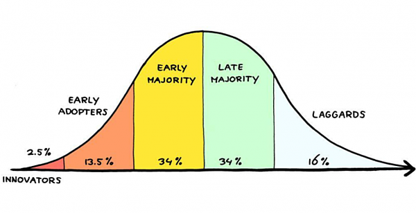 Chart of Adopters Curve