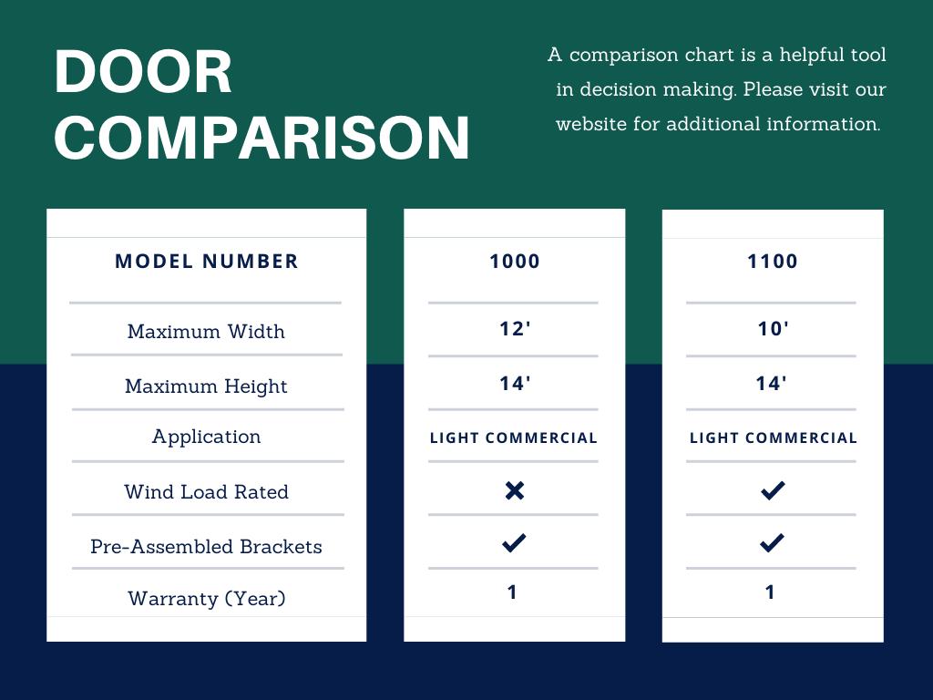 Commercial Door Comparison Chart
