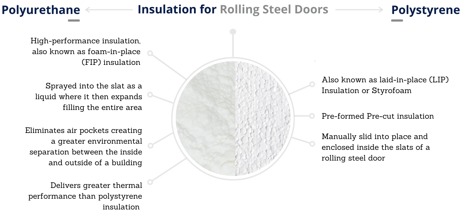 Comparison of Insulation for Rolling Steel Doors