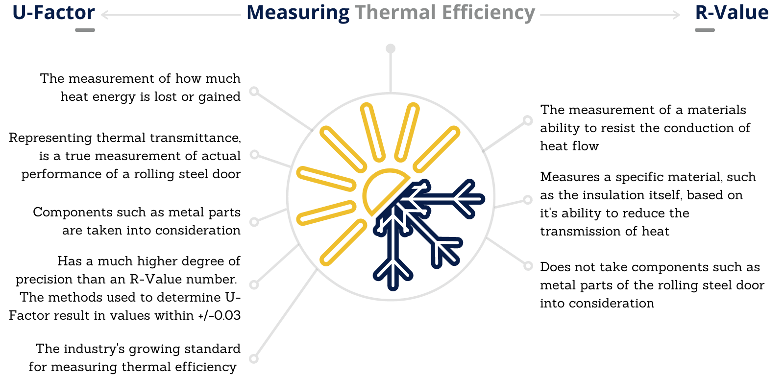 Comparison for Measuring Thermal Efficiency in Rolling Steel Doors