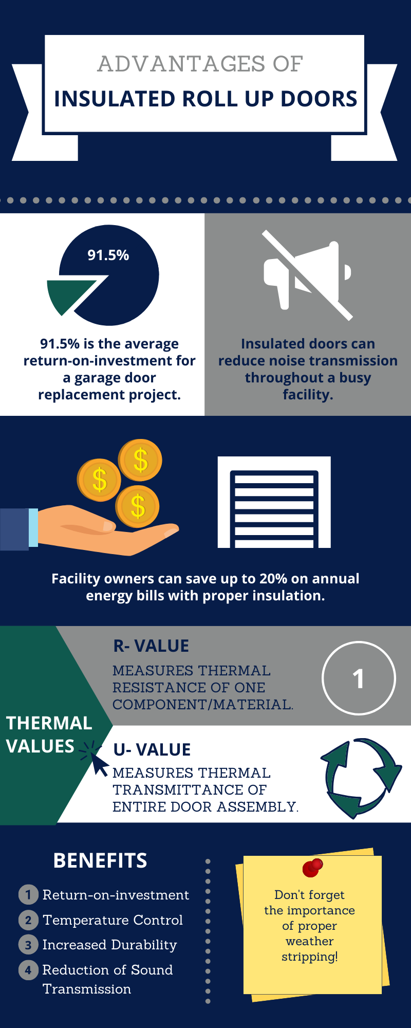 infographic- advantages of insulated roll up doors