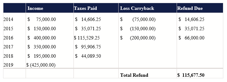 image of chart showing example of CARES Act and Cost Segregation refund for self storage renovation